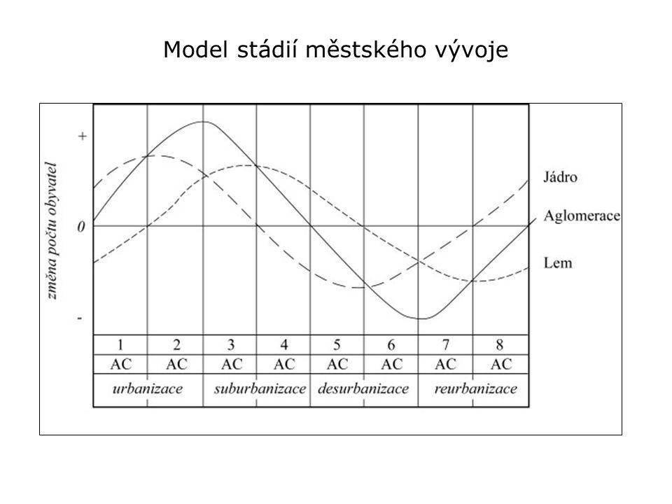 Model stádií městského vývoje