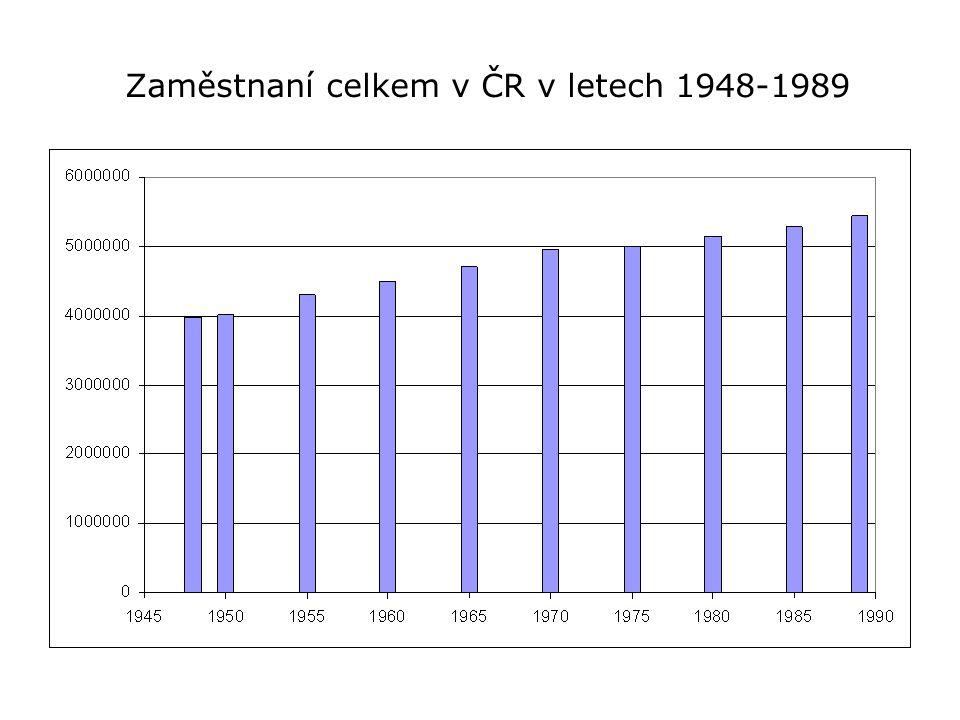 Zaměstnaní celkem v ČR v letech 1948-1989