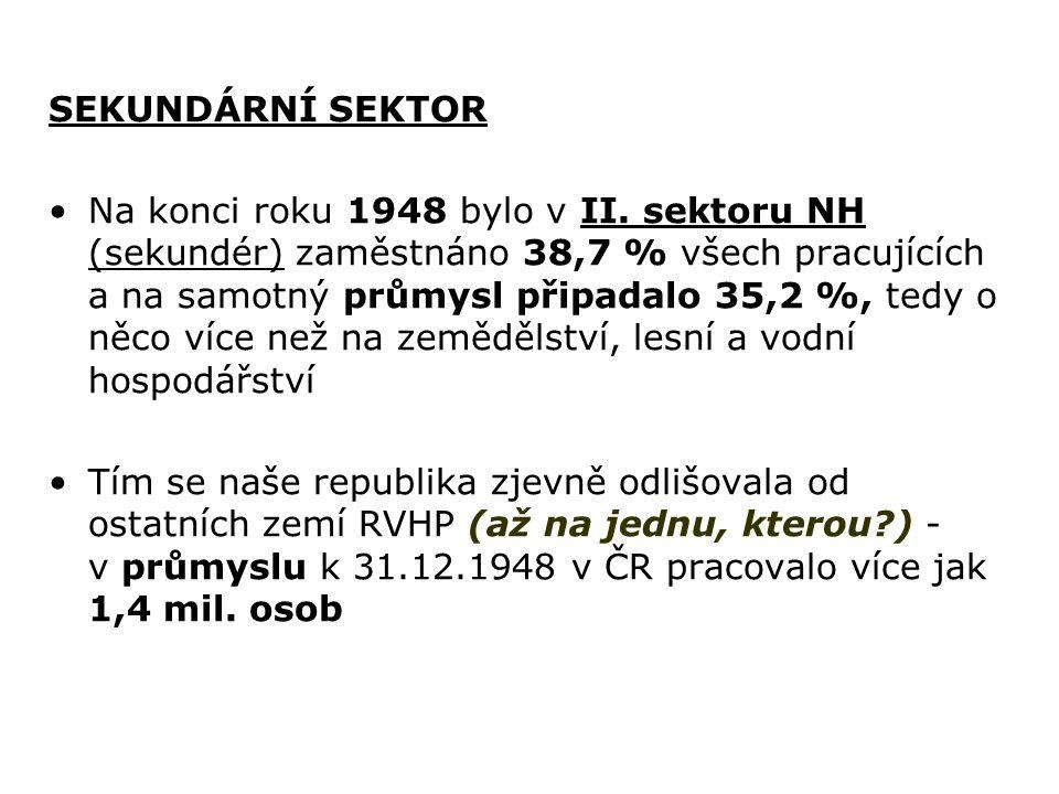 SEKUNDÁRNÍ SEKTOR Na konci roku 1948 bylo v II. sektoru NH (sekundér) zaměstnáno 38,7 % všech pracujících a na samotný průmysl připadalo 35,2 %, tedy
