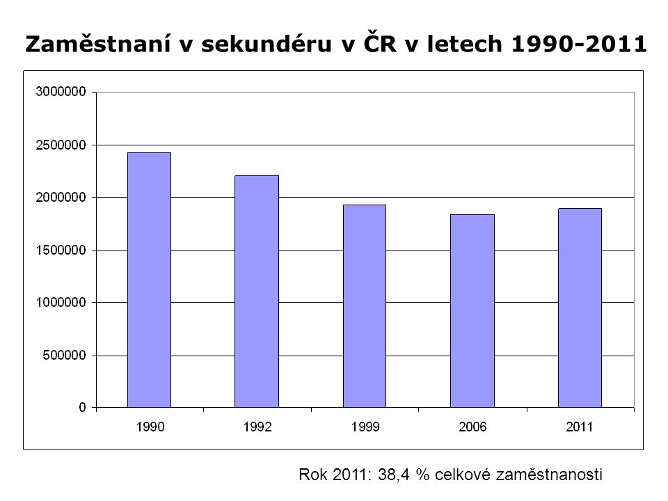 Zaměstnaní v sekundéru v ČR v letech 1990-2011 Rok 2011: 38,4 % celkové zaměstnanosti