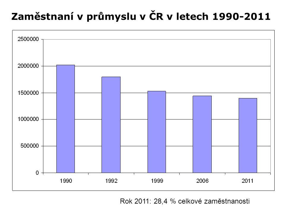 Zaměstnaní v průmyslu v ČR v letech 1990-2011 Rok 2011: 28,4 % celkové zaměstnanosti