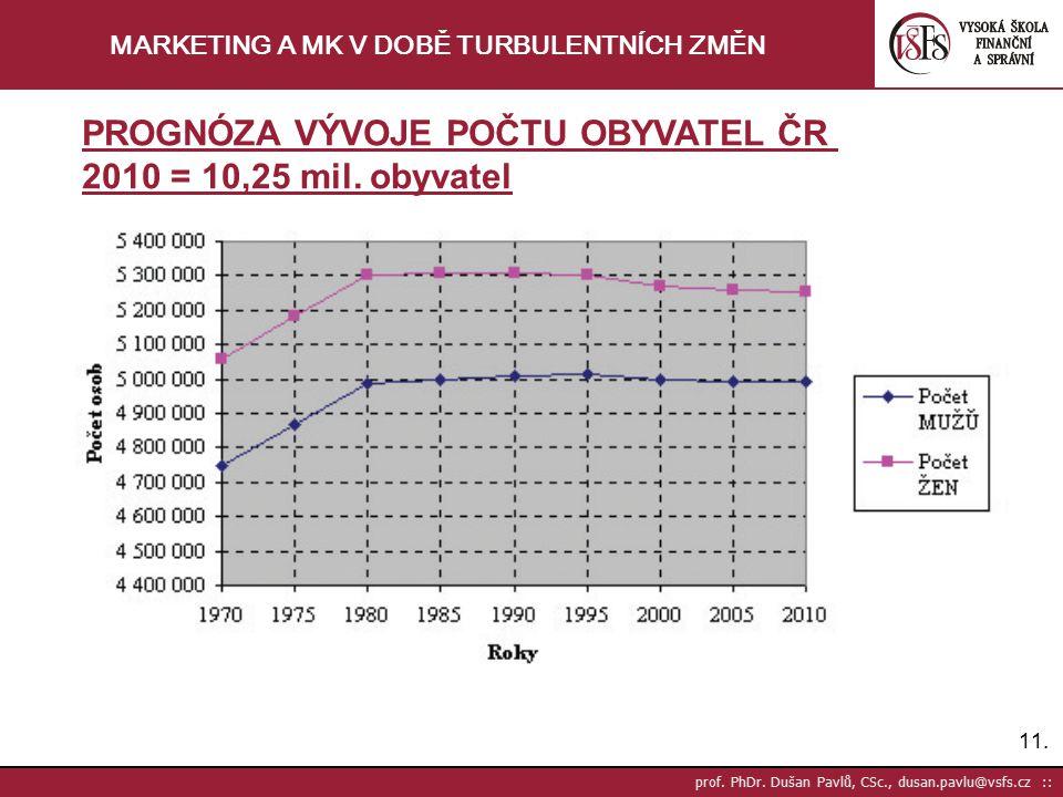 11. prof. PhDr. Dušan Pavlů, CSc., dusan.pavlu@vsfs.cz :: MARKETING A MK V DOBĚ TURBULENTNÍCH ZMĚN PROGNÓZA VÝVOJE POČTU OBYVATEL ČR 2010 = 10,25 mil.