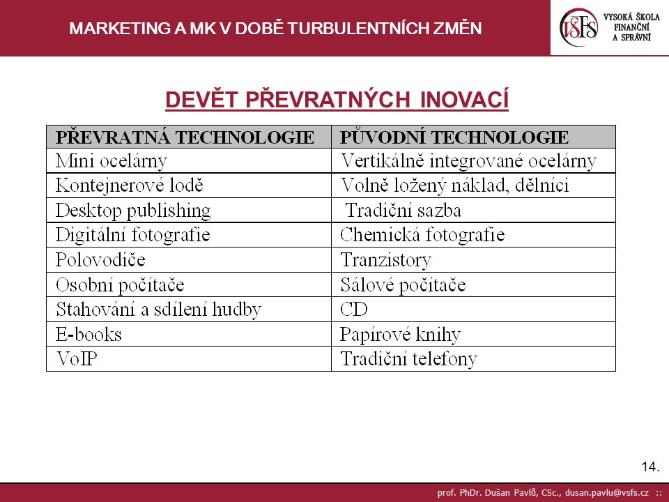 14. prof. PhDr. Dušan Pavlů, CSc., dusan.pavlu@vsfs.cz :: MARKETING A MK V DOBĚ TURBULENTNÍCH ZMĚN DEVĚT PŘEVRATNÝCH INOVACÍ
