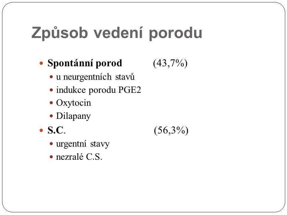 Způsob vedení porodu Spontánní porod (43,7%) u neurgentních stavů indukce porodu PGE2 Oxytocin Dilapany S.C. (56,3%) urgentní stavy nezralé C.S.