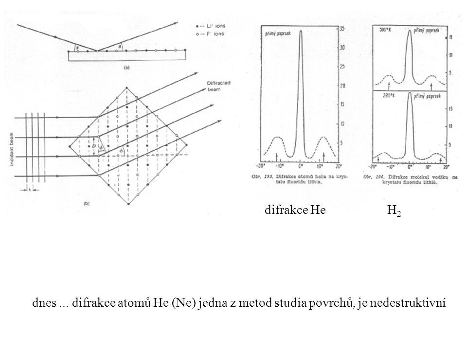 dnes... difrakce atomů He (Ne) jedna z metod studia povrchů, je nedestruktivní difrakce He H 2
