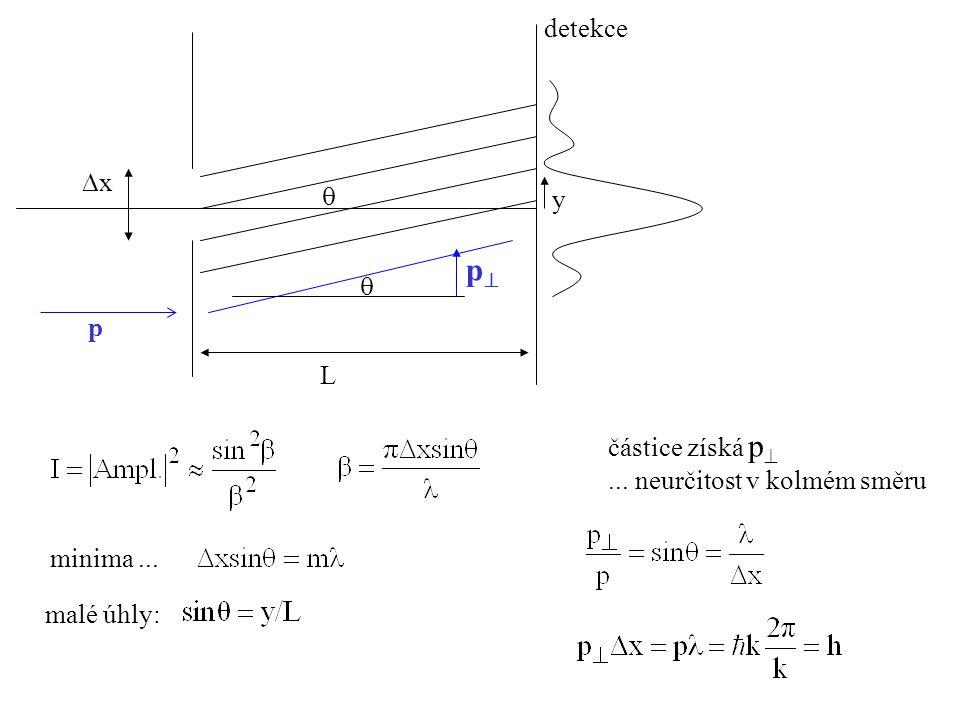 xx detekce  minima... malé úhly: L y částice získá p ... neurčitost v kolmém směru p pp 