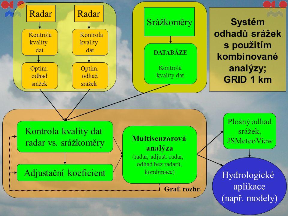 Kontrola kvality dat Kontrola kvality dat Radar Optim. odhad srážek Optim. odhad srážek Gages Kontrola kvality dat radar vs. srážkoměry Adjustační koe