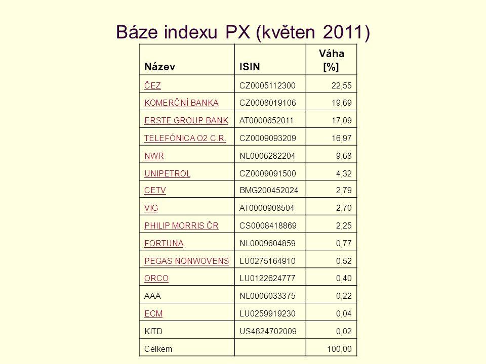 Báze indexu PX (květen 2011) NázevISIN Váha [%] ČEZCZ000511230022,55 KOMERČNÍ BANKACZ000801910619,69 ERSTE GROUP BANKAT000065201117,09 TELEFÓNICA O2 C