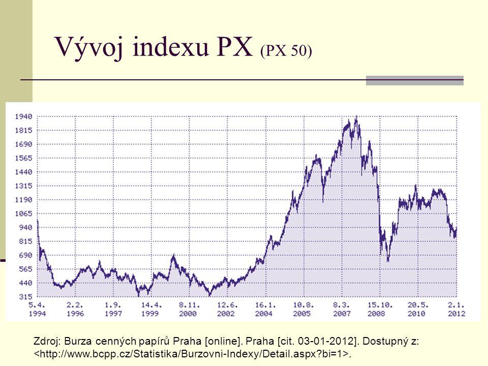 Vývoj indexu PX (PX 50) Zdroj: Burza cenných papírů Praha [online]. Praha [cit. 03-01-2012]. Dostupný z:.