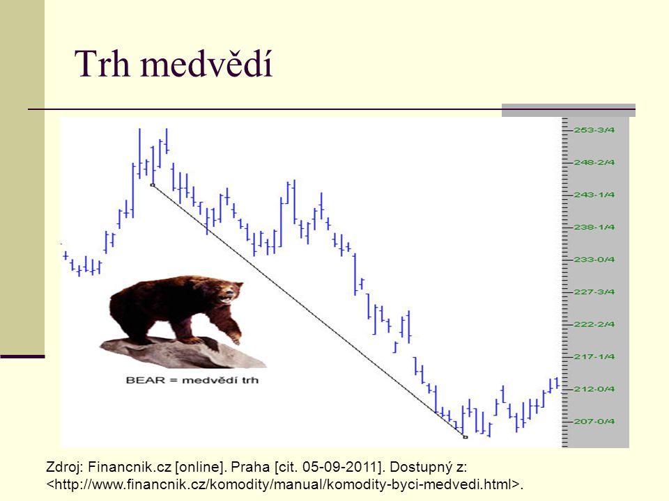 Trh medvědí Zdroj: Financnik.cz [online]. Praha [cit. 05-09-2011]. Dostupný z:.