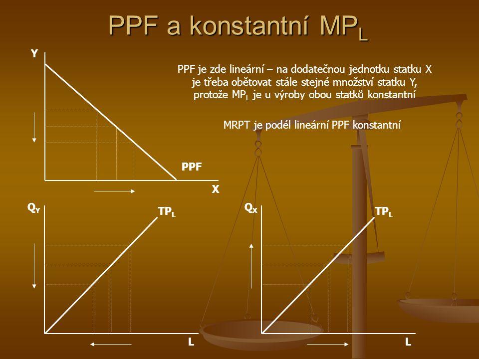 PPF a klesající MP L X Y PPF E A B L TP L QYQY L QXQX PPF vymezuje výrobně dostupné kombinace statků X a Y. Bod E představuje paretovsky efektivní sit