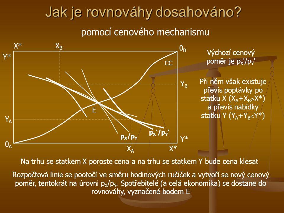 Všeobecná rovnováha Y PPF xAxA x* y* yAyA E X UAUA UBUB E E Px/Py xBxB yByB Rovnováha ekonomiky se nachází v bodě E', rovnováha spotřebitelů v bodě E Celkově vyrobené množství statku X je na úrovni X* a statku Y na Y* V rovnováze spotřebitel A nakupuje X A a Y A statků a spotřebitel B nakupuje X B a Y B statků