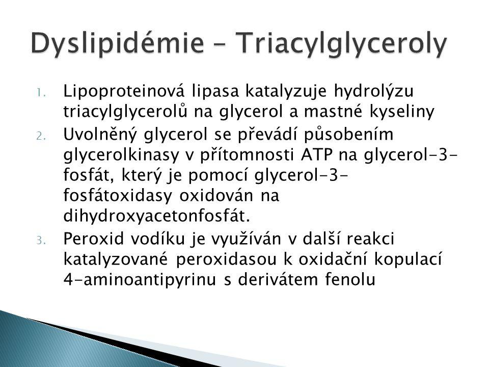1.Lipoproteinová lipasa katalyzuje hydrolýzu triacylglycerolů na glycerol a mastné kyseliny 2.