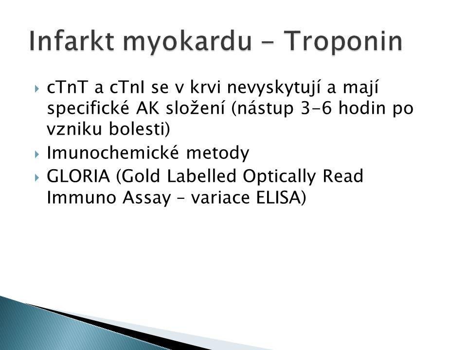  cTnT a cTnI se v krvi nevyskytují a mají specifické AK složení (nástup 3-6 hodin po vzniku bolesti)  Imunochemické metody  GLORIA (Gold Labelled Optically Read Immuno Assay – variace ELISA)