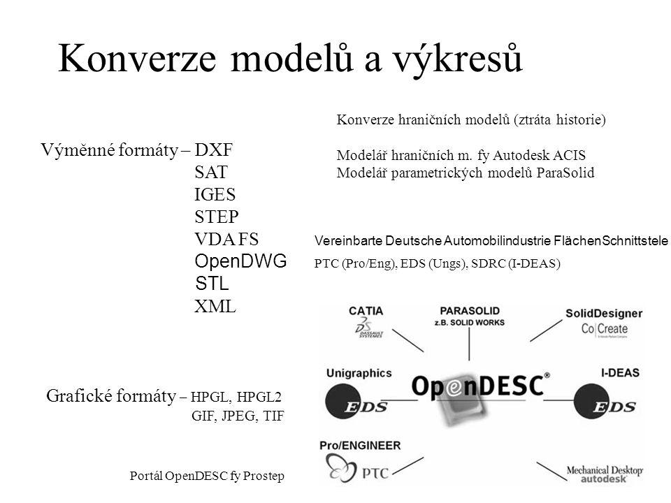 Konverze modelů a výkresů Výměnné formáty – DXF SAT IGES STEP VDA FS OpenDWG STL XML Konverze hraničních modelů (ztráta historie) Modelář hraničních m