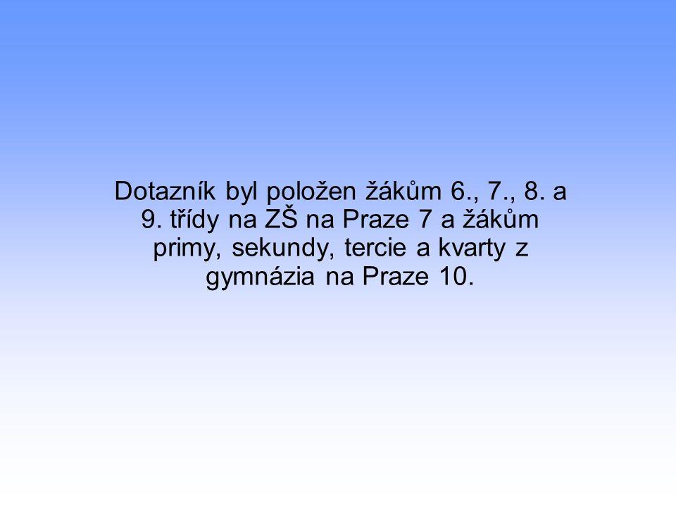 Dotazník byl položen žákům 6., 7., 8. a 9. třídy na ZŠ na Praze 7 a žákům primy, sekundy, tercie a kvarty z gymnázia na Praze 10.