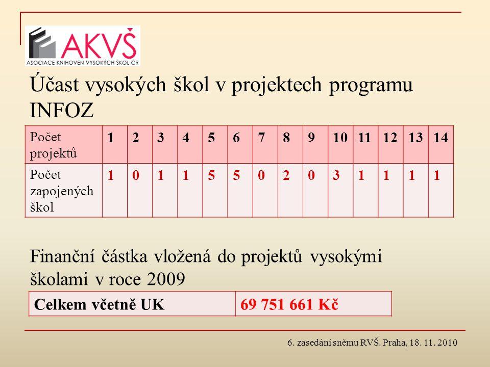 Účast vysokých škol v projektech programu INFOZ Počet projektů 1234567891011121314 Počet zapojených škol 10115502031111 6. zasedání sněmu RVŠ. Praha,