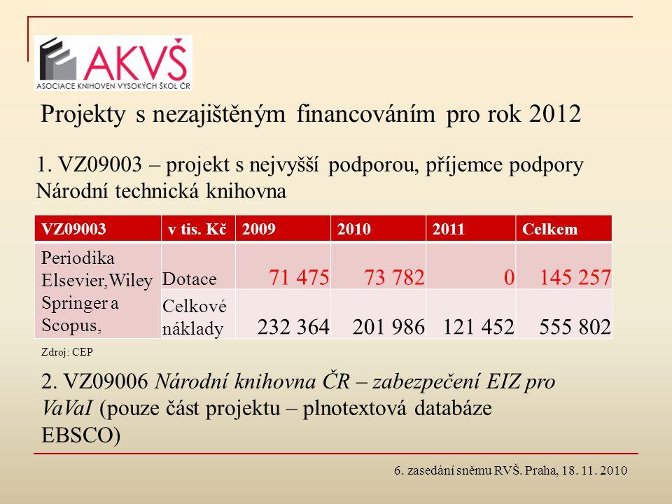 Projekty s nezajištěným financováním pro rok 2012 VZ09003v tis. Kč200920102011Celkem Periodika Elsevier,Wiley Springer a Scopus, Dotace 71 47573 78201