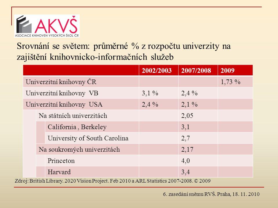 Srovnání se světem: průměrné % z rozpočtu univerzity na zajištění knihovnicko-informačních služeb 2002/20032007/20082009 Univerzitní knihovny ČR1,73 %