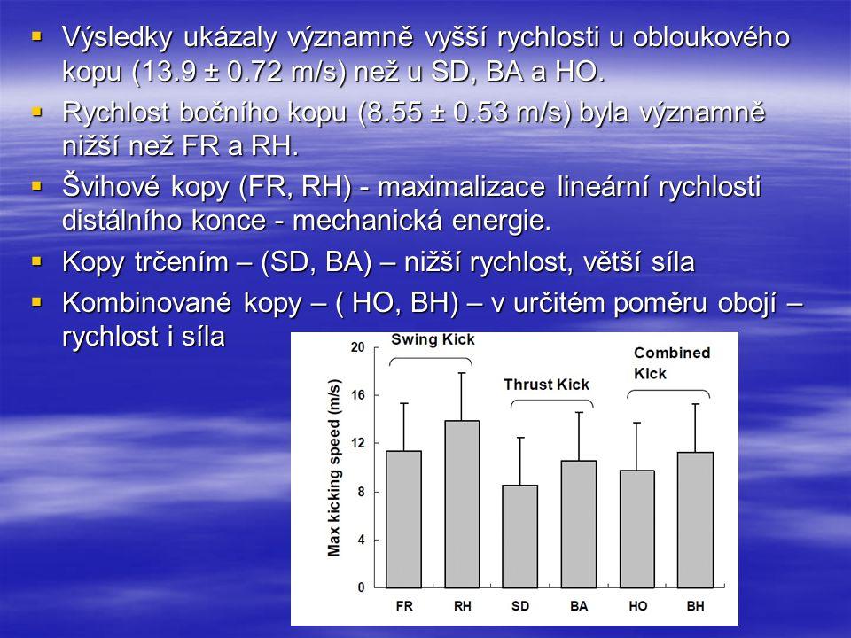  Výsledky ukázaly významně vyšší rychlosti u obloukového kopu (13.9 ± 0.72 m/s) než u SD, BA a HO.  Rychlost bočního kopu (8.55 ± 0.53 m/s) byla výz