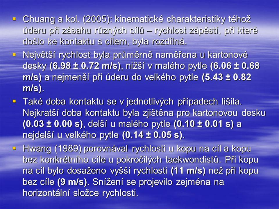  Chuang a kol. (2005): kinematické charakteristiky téhož úderu při zásahu různých cílů – rychlost zápěstí, při které došlo ke kontaktu s cílem, byla