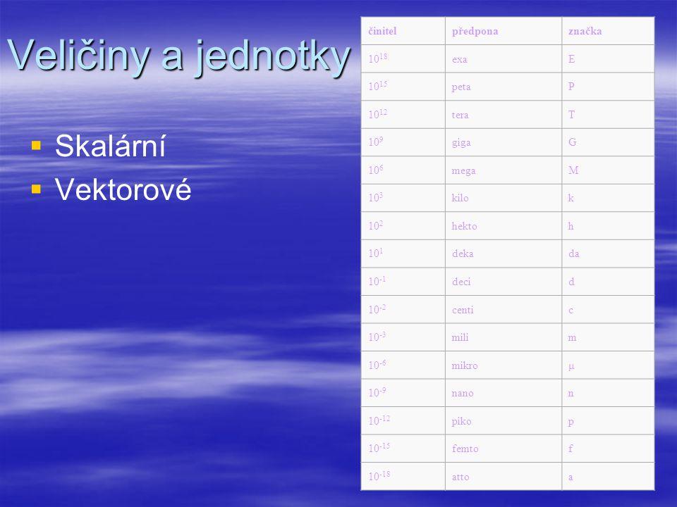 Veličiny a jednotky   Skalární   Vektorové činitelpředponaznačka 10 18 exaE 10 15 petaP 10 12 teraT 10 9 gigaG 10 6 megaM 10 3 kilok 10 2 hektoh 1