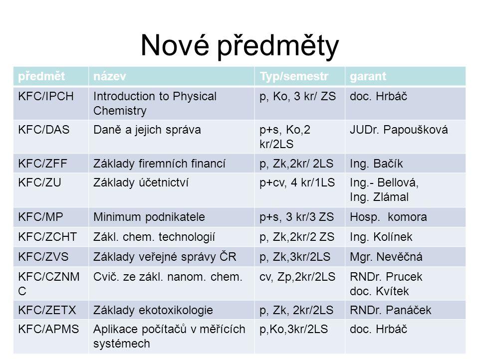 Inovované předměty - pokračování předmětnázevTyp/semestrgarant KFC/SOCHSem.z organické chemie2s, Zp, 2kr/1LSdoc.