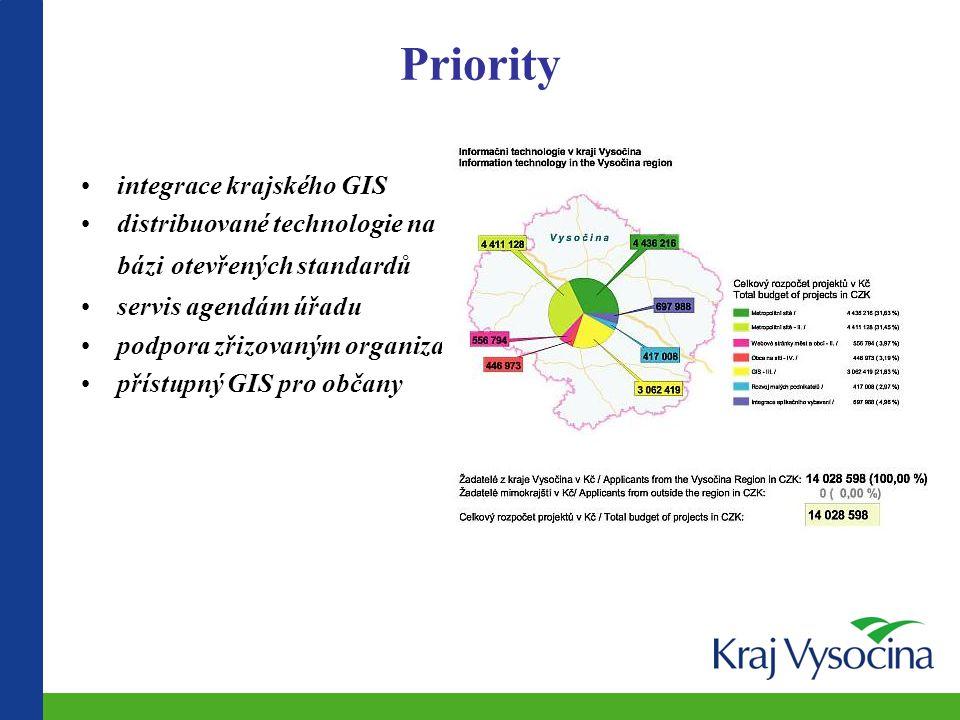 Priority integrace krajského GIS distribuované technologie na bázi otevřených standardů servis agendám úřadu podpora zřizovaným organizacím přístupný