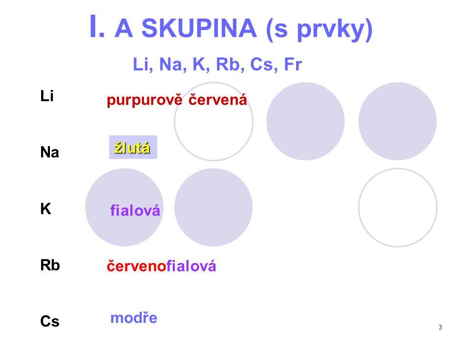 3 I. A SKUPINA (s prvky) Li, Na, K, Rb, Cs, Fr Li Na K Rb Cs purpurově červená žlutá fialová červenofialová modře