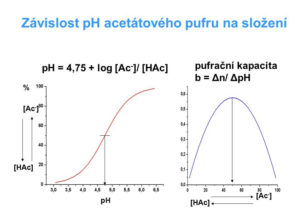 Závislost pH acetátového pufru na složení pH % [Ac - ] [HAc] [Ac - ] [HAc] pH = 4,75 + log [Ac - ]/ [HAc] pufrační kapacita b = Δn/ ΔpH
