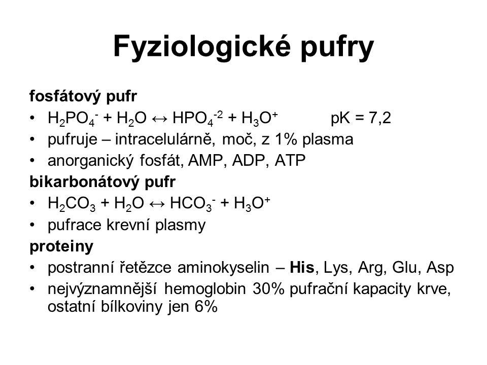 Fyziologické pufry fosfátový pufr H 2 PO 4 - + H 2 O ↔ HPO 4 -2 + H 3 O + pK = 7,2 pufruje – intracelulárně, moč, z 1% plasma anorganický fosfát, AMP,