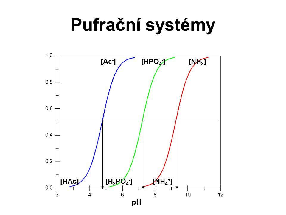 Pufrační systémy [Ac - ] [HAc] [HPO 4 - ] [H 2 PO 4 - ] [NH 3 ] [NH 4 + ] pH