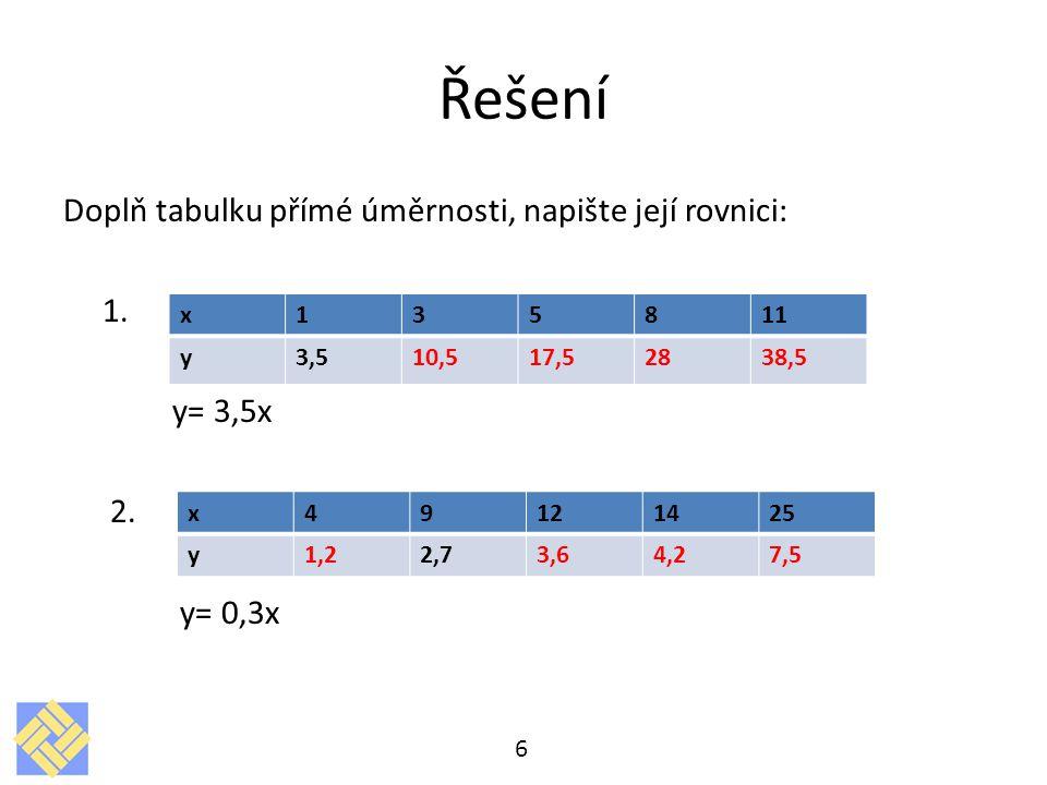 Řešení Doplň tabulku přímé úměrnosti, napište její rovnici: 1. y= 3,5x 2. y= 0,3x 6 x135811 y3,510,517,52838,5 x49121425 y1,22,73,64,27,5