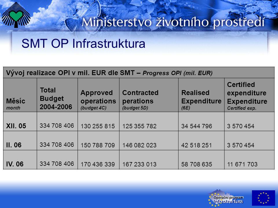 SMT OP Infrastruktura Vývoj realizace OPI v mil. EUR dle SMT – Progress OPI (mil. EUR) Měsíc month Total Budget 2004-2006 Approved operations (budget
