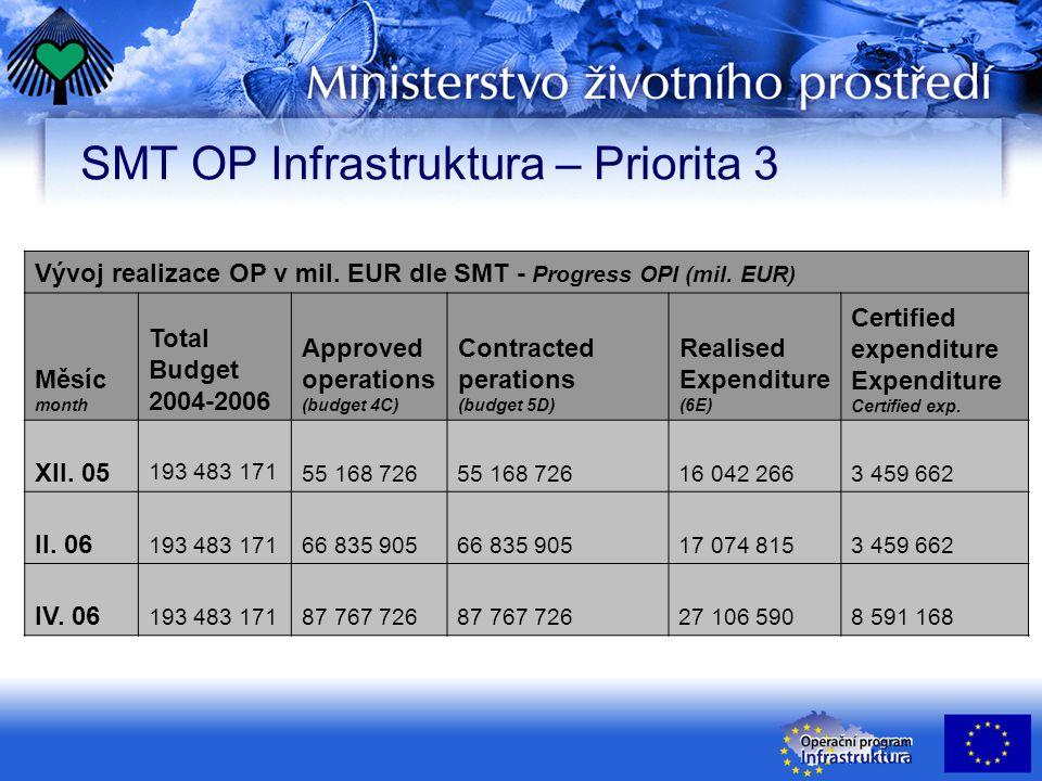 SMT OP Infrastruktura – Priorita 3 Vývoj realizace OP v mil. EUR dle SMT - Progress OPI (mil. EUR) Měsíc month Total Budget 2004-2006 Approved operati