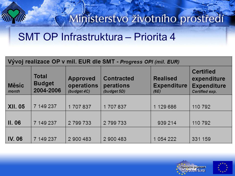 SMT OP Infrastruktura – Priorita 4 Vývoj realizace OP v mil. EUR dle SMT - Progress OPI (mil. EUR) Měsíc month Total Budget 2004-2006 Approved operati