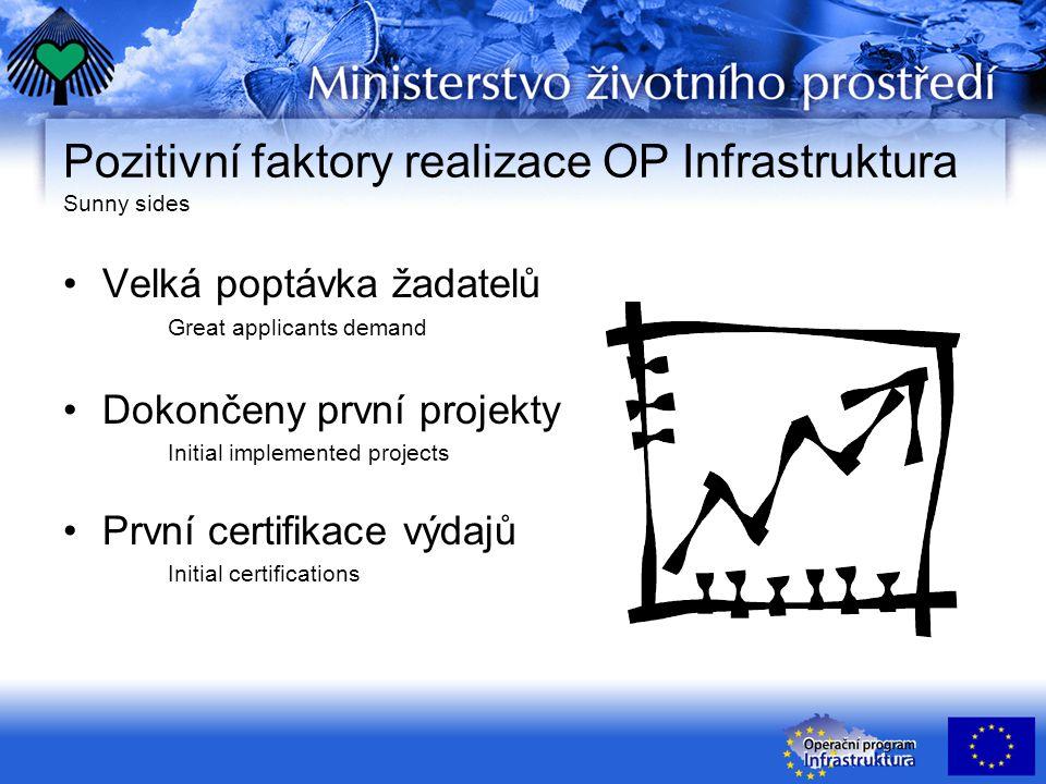 Pozitivní faktory realizace OP Infrastruktura Sunny sides Velká poptávka žadatelů Great applicants demand Dokončeny první projekty Initial implemented