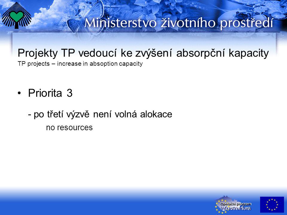 Projekty TP vedoucí ke zvýšení absorpční kapacity TP projects – increase in absoption capacity Priorita 3 - po třetí výzvě není volná alokace no resources