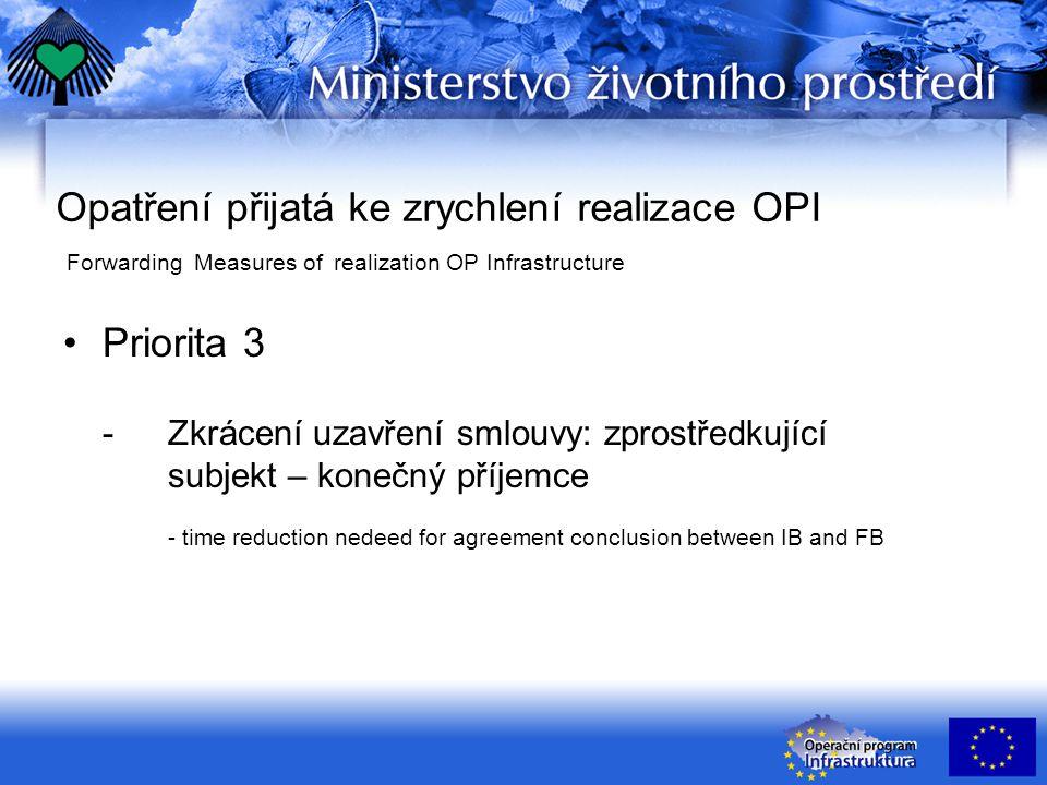 Opatření přijatá ke zrychlení realizace OPI Forwarding Measures of realization OP Infrastructure Priorita 3 - Zkrácení uzavření smlouvy: zprostředkující subjekt – konečný příjemce - time reduction nedeed for agreement conclusion between IB and FB