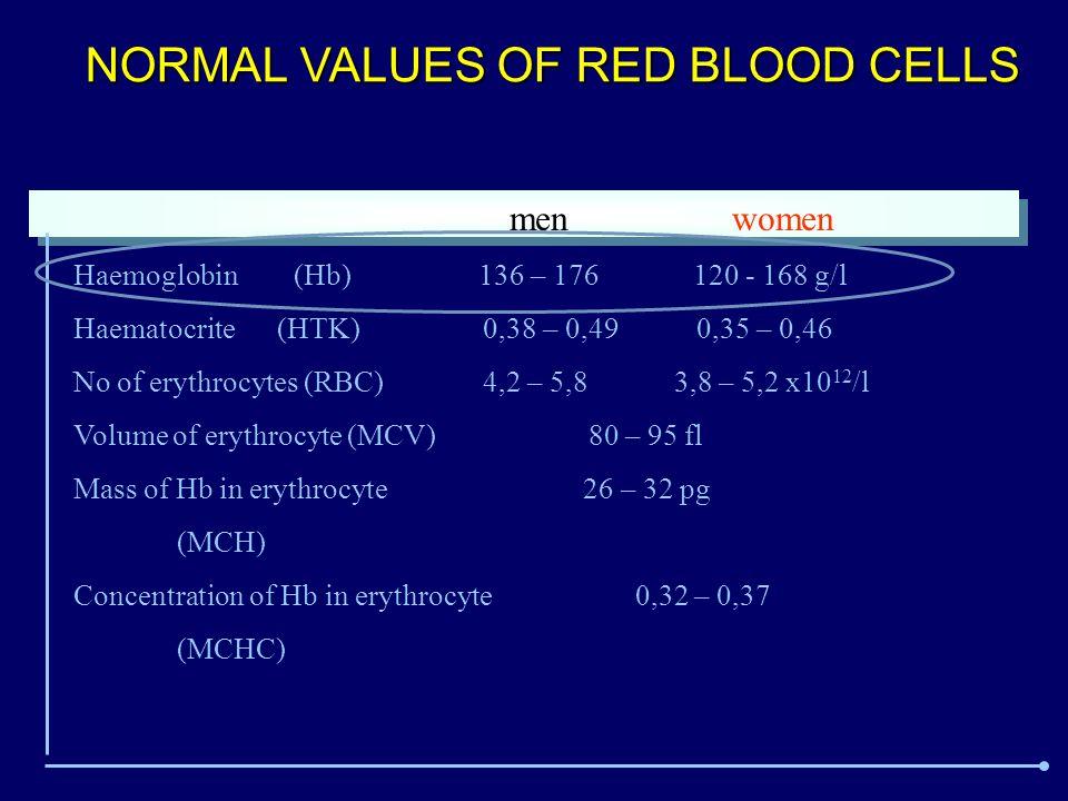 AUTOIMMUNE HEMOLYTIC ANAEMIA Clasification HEAT antibodies - idiopatic - secondary (lymfoproliferation, other type of tumours, autoimmune diseases, viral infections, immunodefficiency) -drug induced HA COLD antibodies - idiopatic - secondary (lymfoproliferation, viral inf., mykoplasma, autoimmune diseases - paroxysmal cold haemoglobinuria (lues …) MIXED HEAT AND COLD antibodies