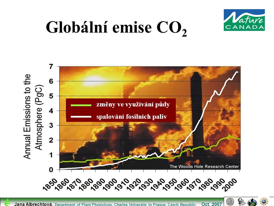 Globální emise CO 2 změny ve využívání půdy spalování fosilních paliv Jana Albrechtová, Department of Plant Physiology, Charles University in Prague,