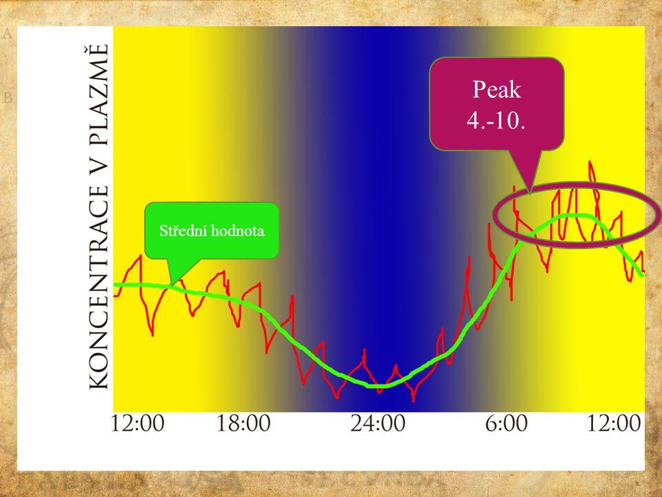 Cirkadiánní rytmus Střední hodnota Peak 4.-10.