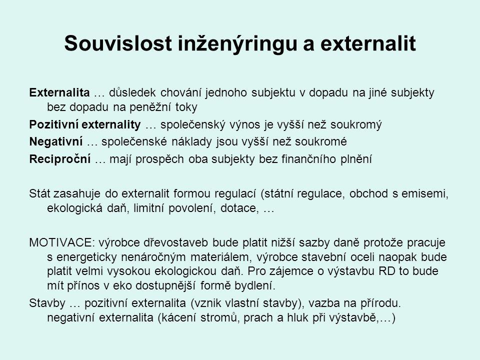 Souvislost inženýringu a externalit Externalita … důsledek chování jednoho subjektu v dopadu na jiné subjekty bez dopadu na peněžní toky Pozitivní ext