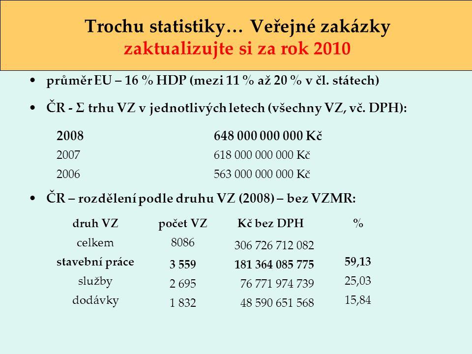 průměr EU – 16 % HDP (mezi 11 % až 20 % v čl. státech) ČR - Σ trhu VZ v jednotlivých letech (všechny VZ, vč. DPH): ČR – rozdělení podle druhu VZ (2008