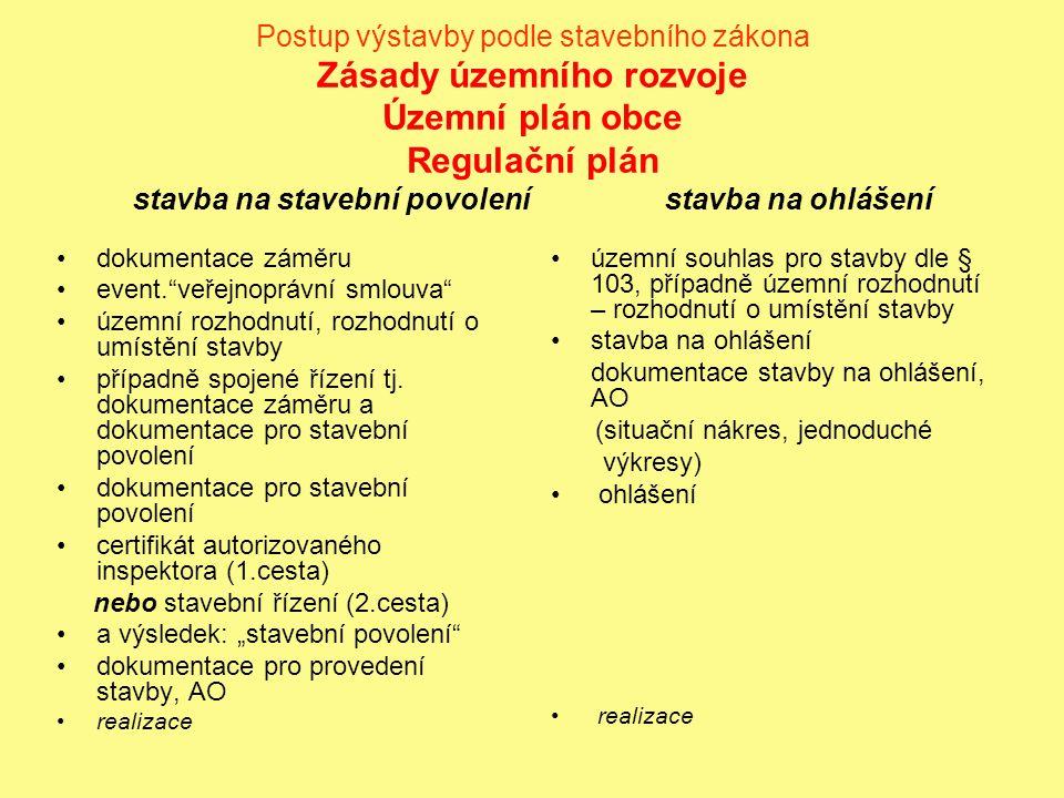 Postup výstavby podle stavebního zákona Zásady územního rozvoje Územní plán obce Regulační plán stavba na stavební povolenístavba na ohlášení dokument
