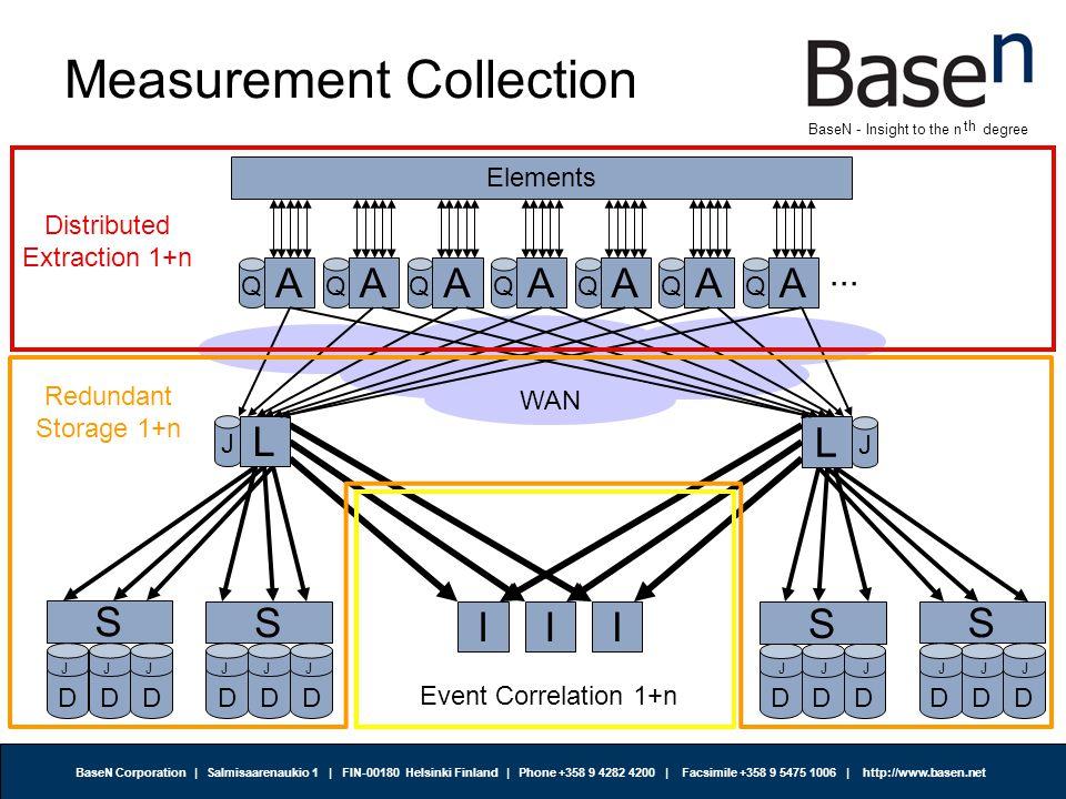 BaseN Corporation | Salmisaarenaukio 1 | FIN-00180 Helsinki Finland | Phone +358 9 4282 4200 | Facsimile +358 9 5475 1006 | http://www.basen.net th BaseN - Insight to the n degree Visualization III S J D J D J D J D J D J D SS J D J D J D J D J D J D S VV DB WWWW WWW/SMS/eMail Event Correlation 1+n Configuration Databases 1+n Redundant Storage 1+n Visualization 1+n Web Frontends1+n