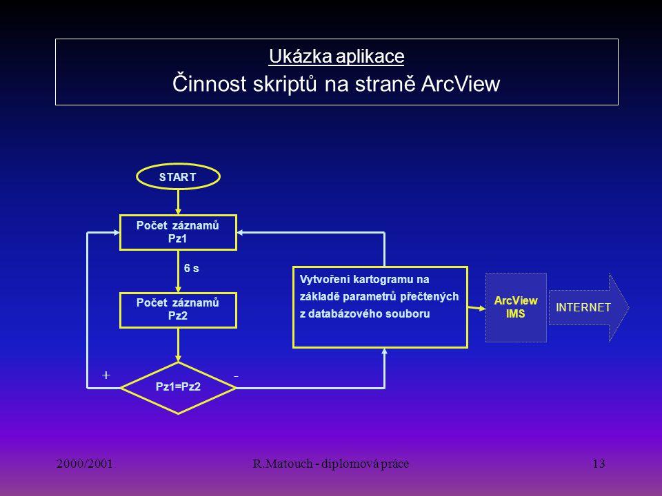 2000/2001R.Matouch - diplomová práce13 Ukázka aplikace Činnost skriptů na straně ArcView Počet záznamů Pz1 Počet záznamů Pz2 Pz1=Pz2 + 6 s Vytvoření k