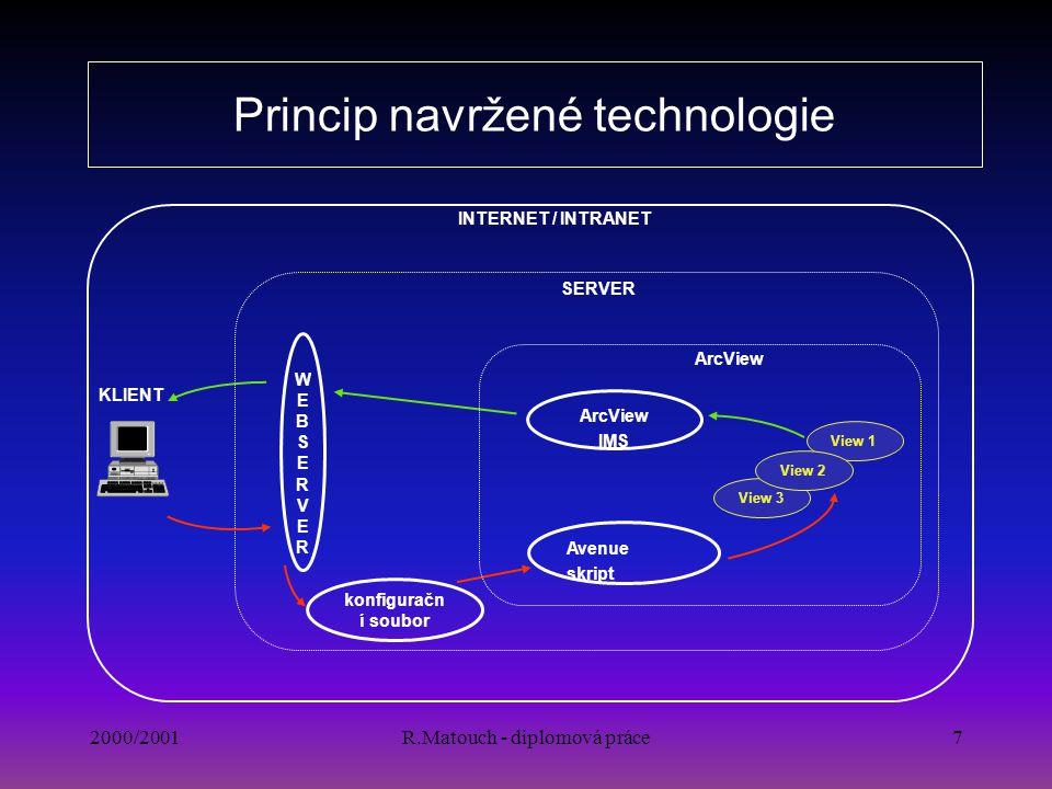 2000/2001R.Matouch - diplomová práce7 Princip navržené technologie SERVER View 1 View 3 View 2 konfiguračn í soubor WEBSERVERWEBSERVER Avenue skript A