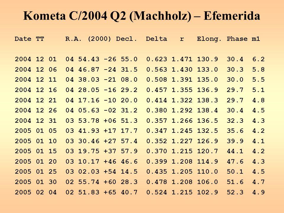 Kometa C/2004 Q2 (Machholz) – Efemerida Date TT R.A.
