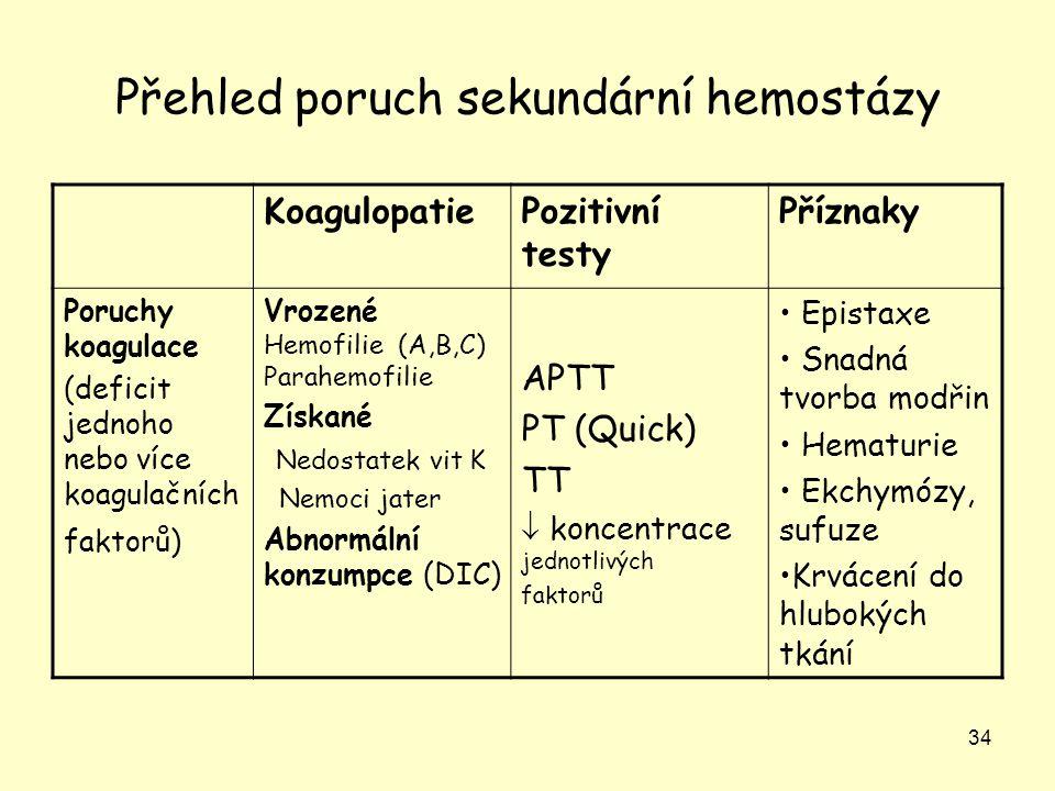 34 Přehled poruch sekundární hemostázy KoagulopatiePozitivní testy Příznaky Poruchy koagulace (deficit jednoho nebo více koagulačních faktorů) Vrozené